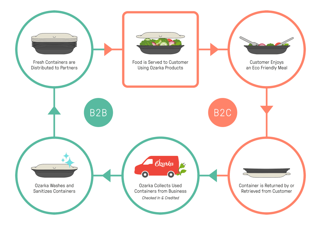 Infographic-resusable-containers